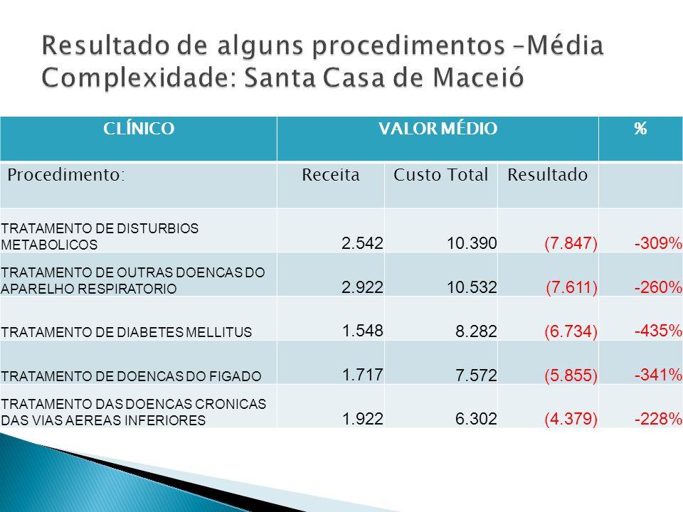 Resultado de alguns procedimentos –Média Complexidade: Santa Casa de Maceió