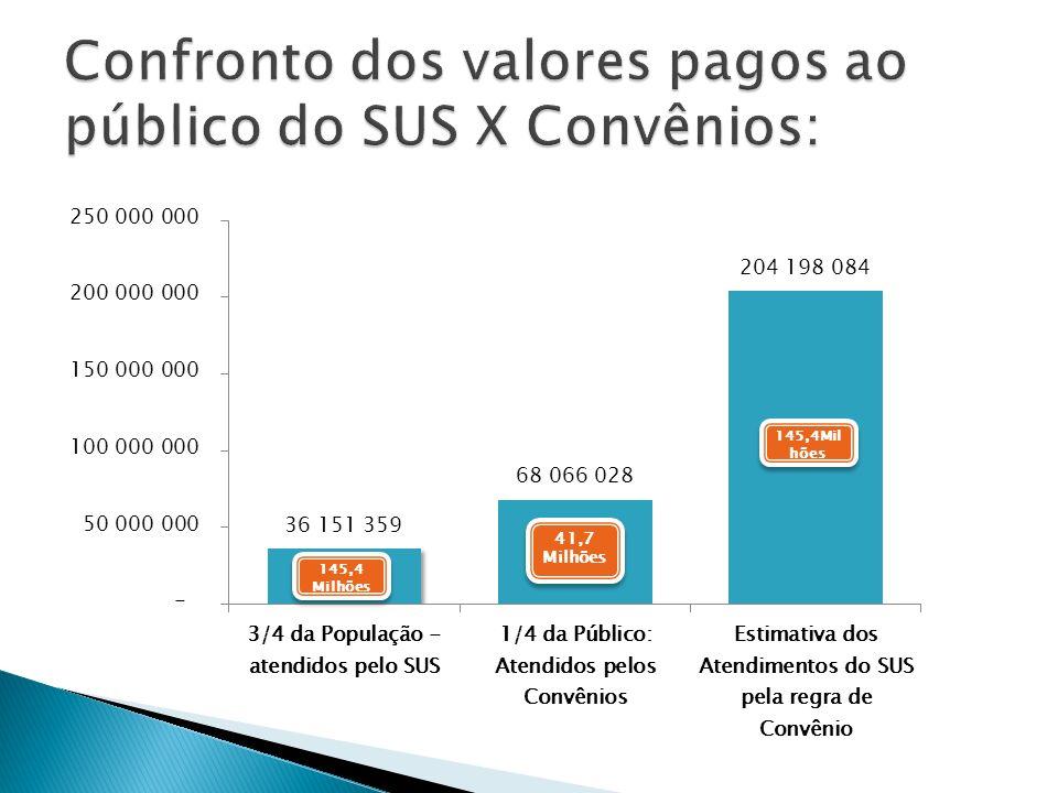 Confronto dos valores pagos ao público do SUS X Convênios: