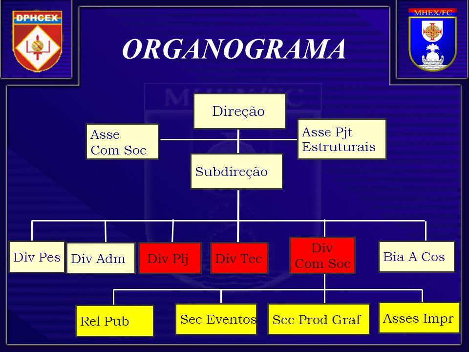 ORGANOGRAMA Direção Asse Pjt Estruturais Asse Com Soc Subdireção Div
