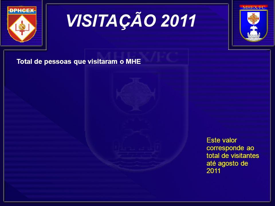 VISITAÇÃO 2011 Total de pessoas que visitaram o MHE