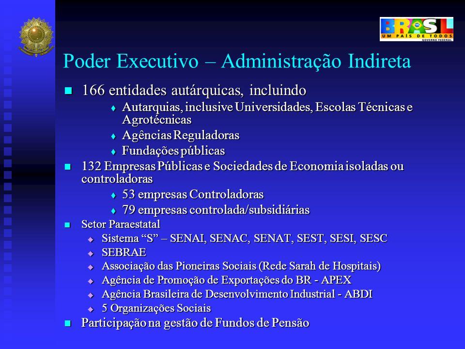 Poder Executivo – Administração Indireta