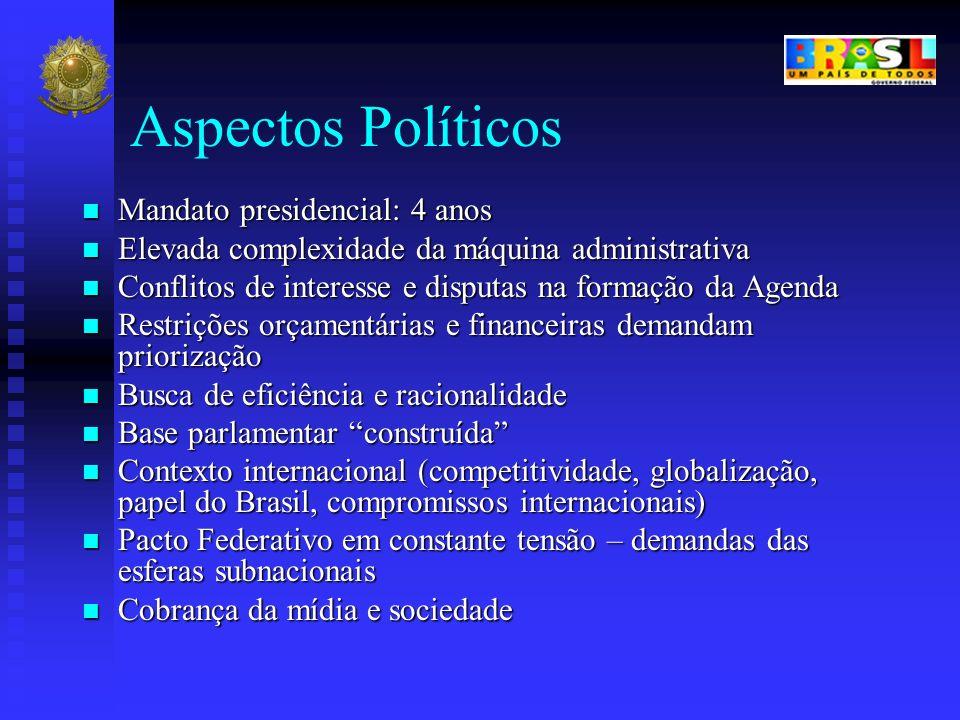 Aspectos Políticos Mandato presidencial: 4 anos