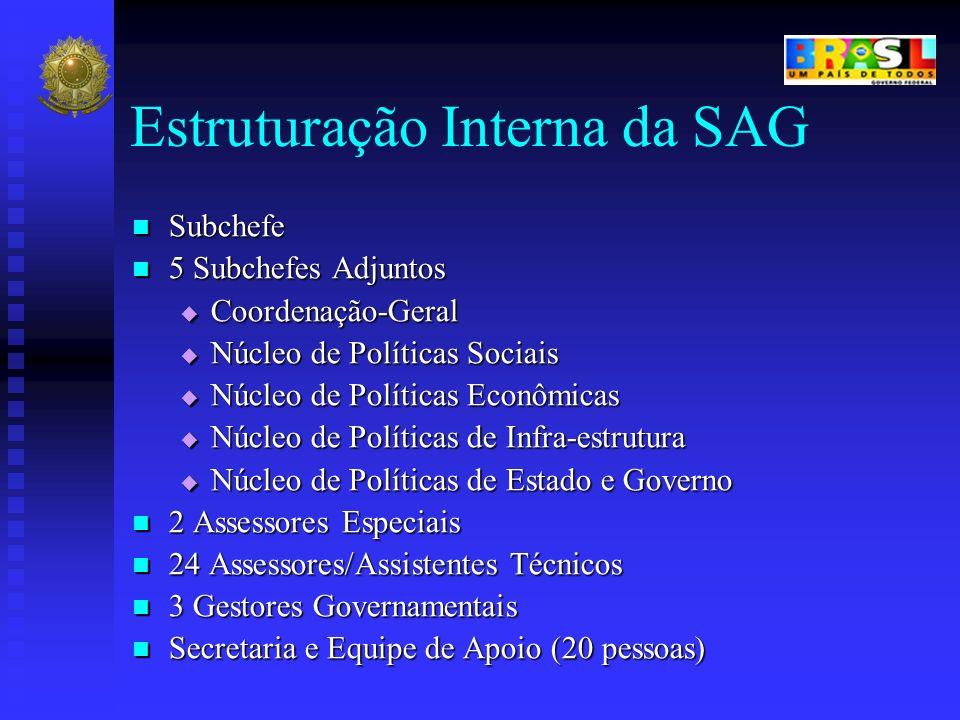 Estruturação Interna da SAG