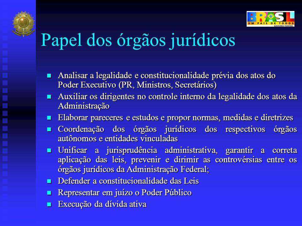 Papel dos órgãos jurídicos