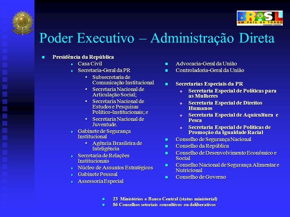Poder Executivo – Administração Direta