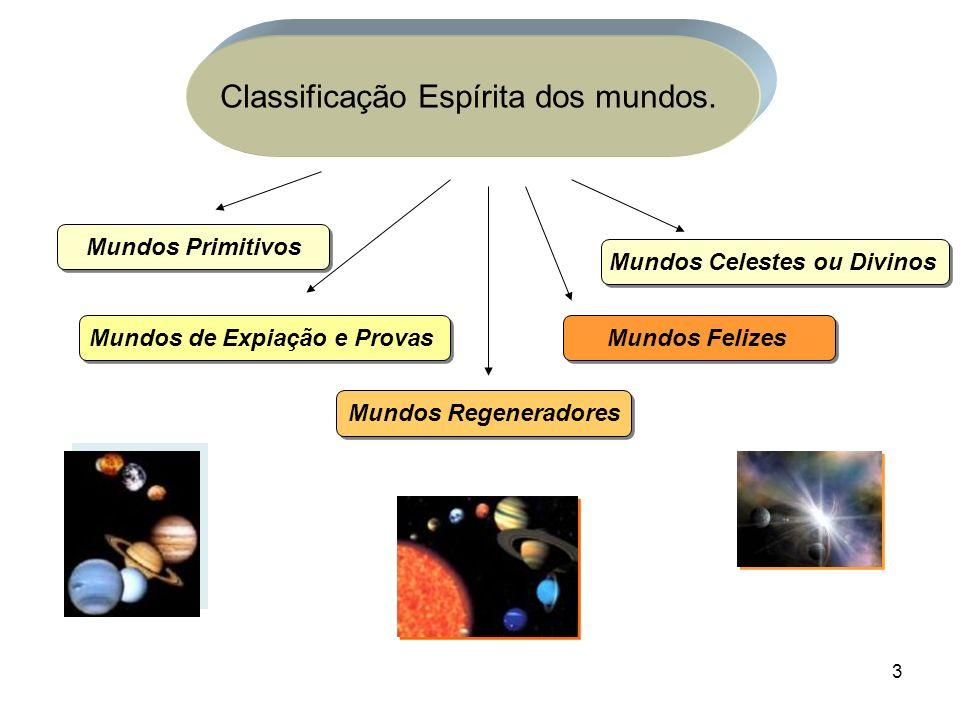 Classificação Espírita dos mundos.