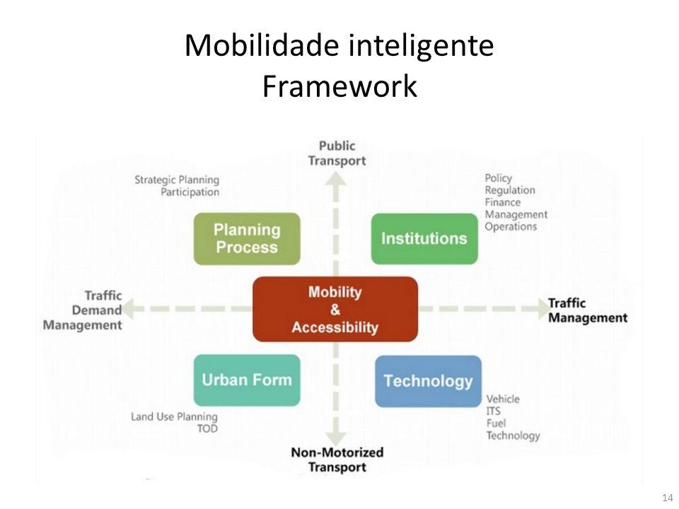 Mobilidade inteligente Framework