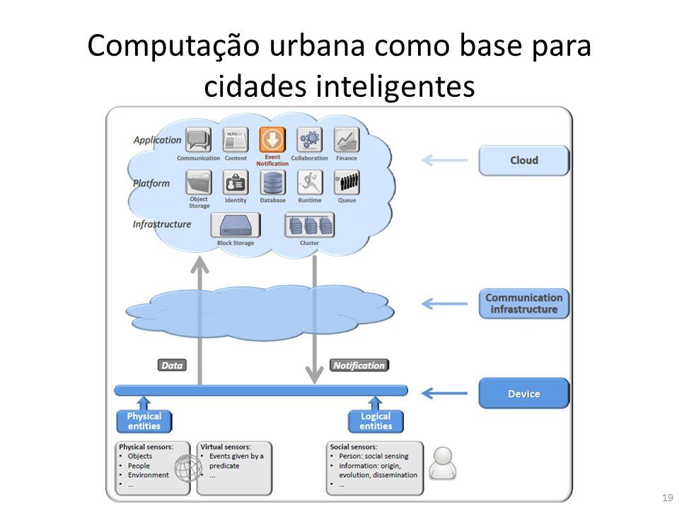 Computação urbana como base para cidades inteligentes