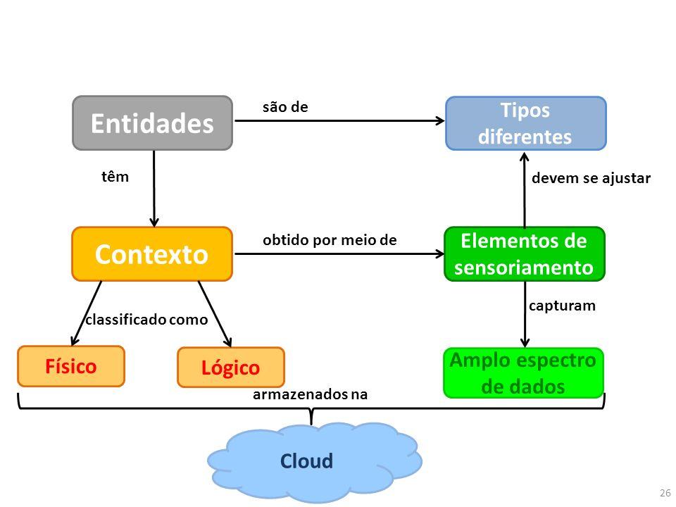 Entidades Contexto Tipos diferentes Elementos de sensoriamento Físico