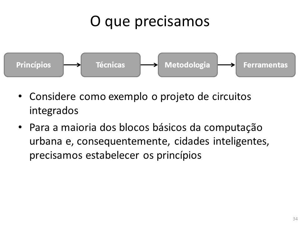 O que precisamos Princípios. Técnicas. Metodologia. Ferramentas. Considere como exemplo o projeto de circuitos integrados.