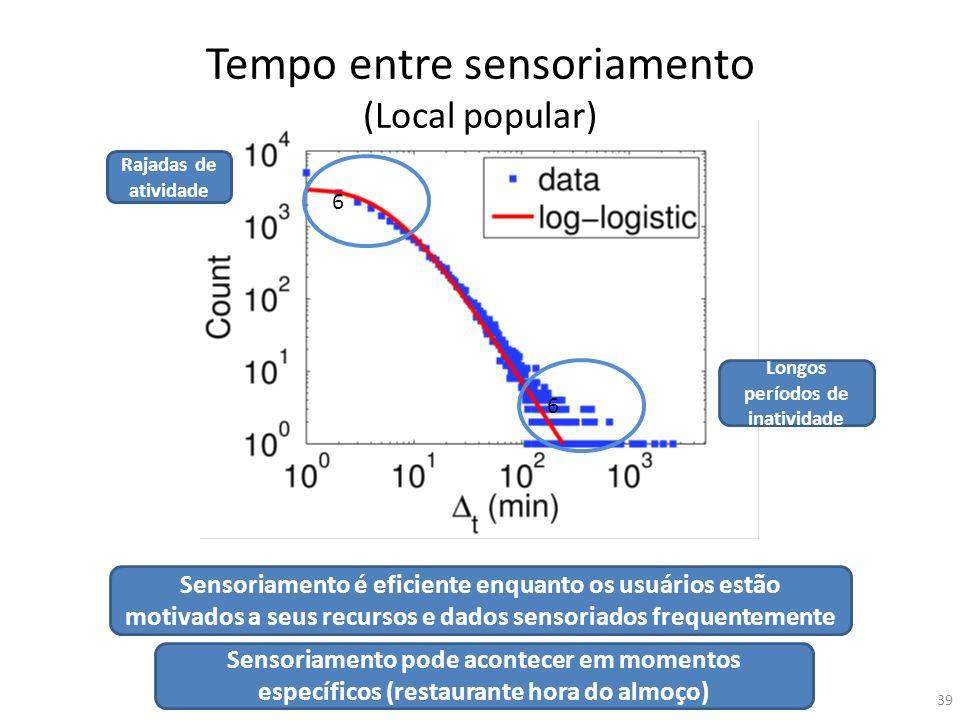 Tempo entre sensoriamento (Local popular)