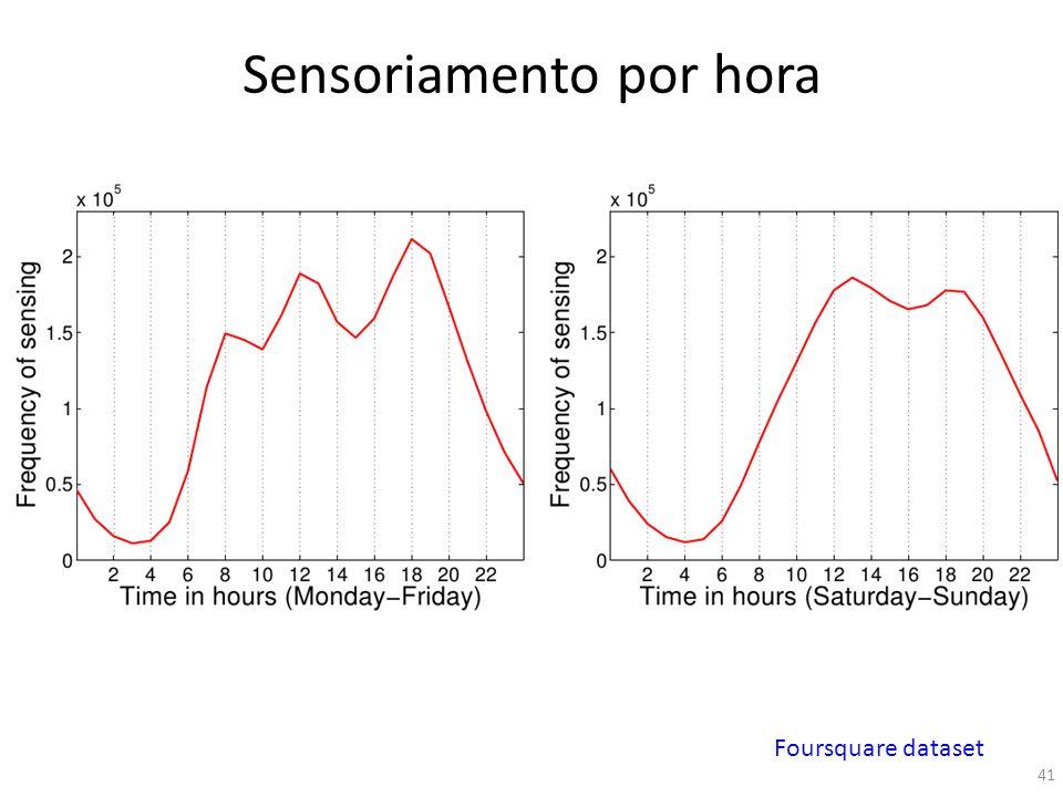 Sensoriamento por hora