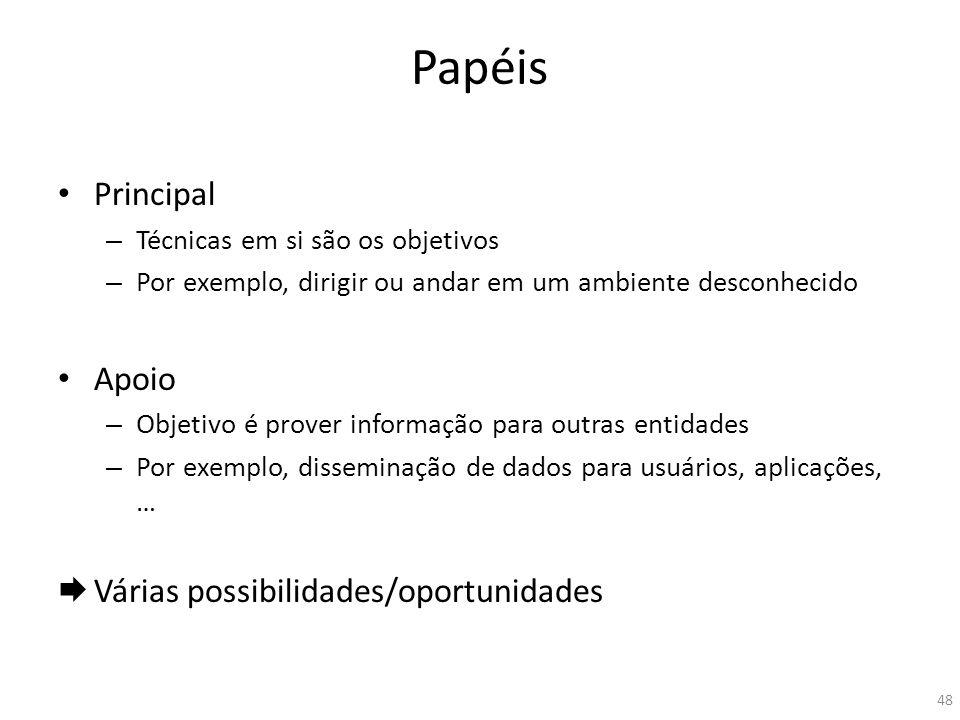 Papéis Principal Apoio Várias possibilidades/oportunidades