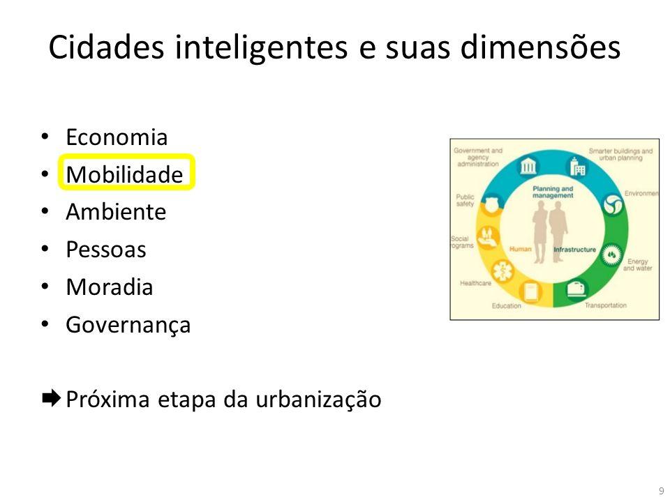 Cidades inteligentes e suas dimensões