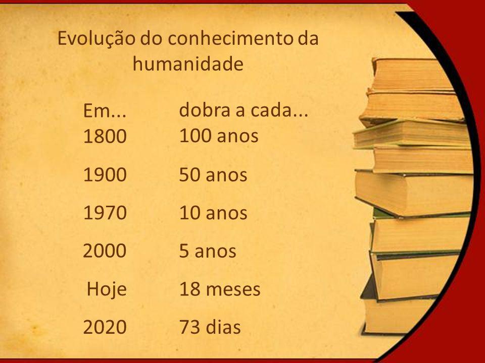Evolução do conhecimento da humanidade