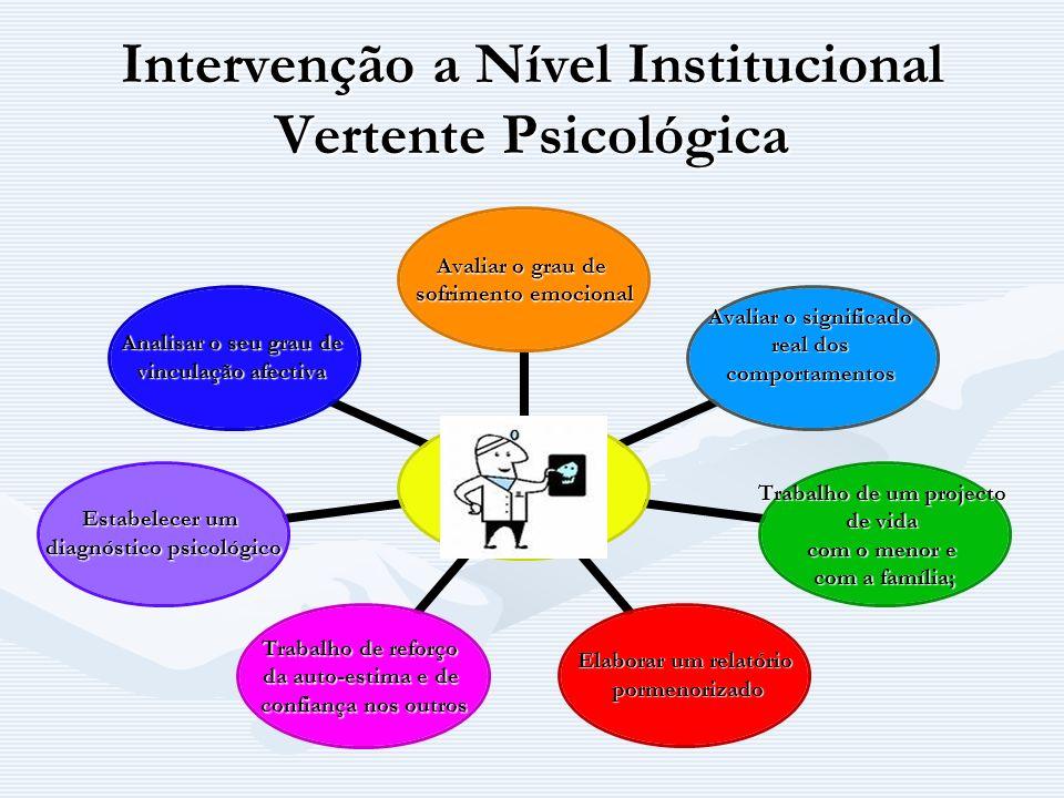Intervenção a Nível Institucional Vertente Psicológica