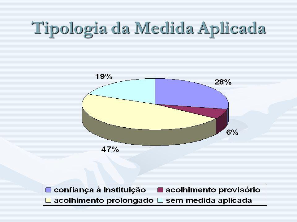 Tipologia da Medida Aplicada