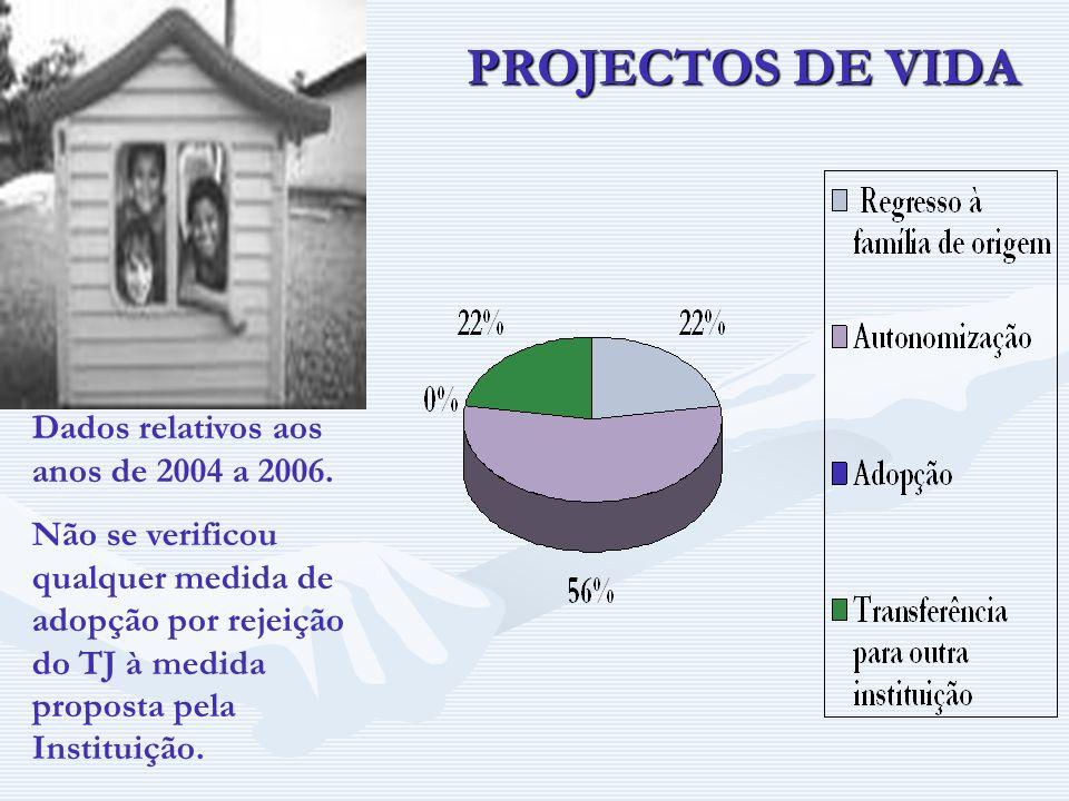 PROJECTOS DE VIDA Dados relativos aos anos de 2004 a 2006.