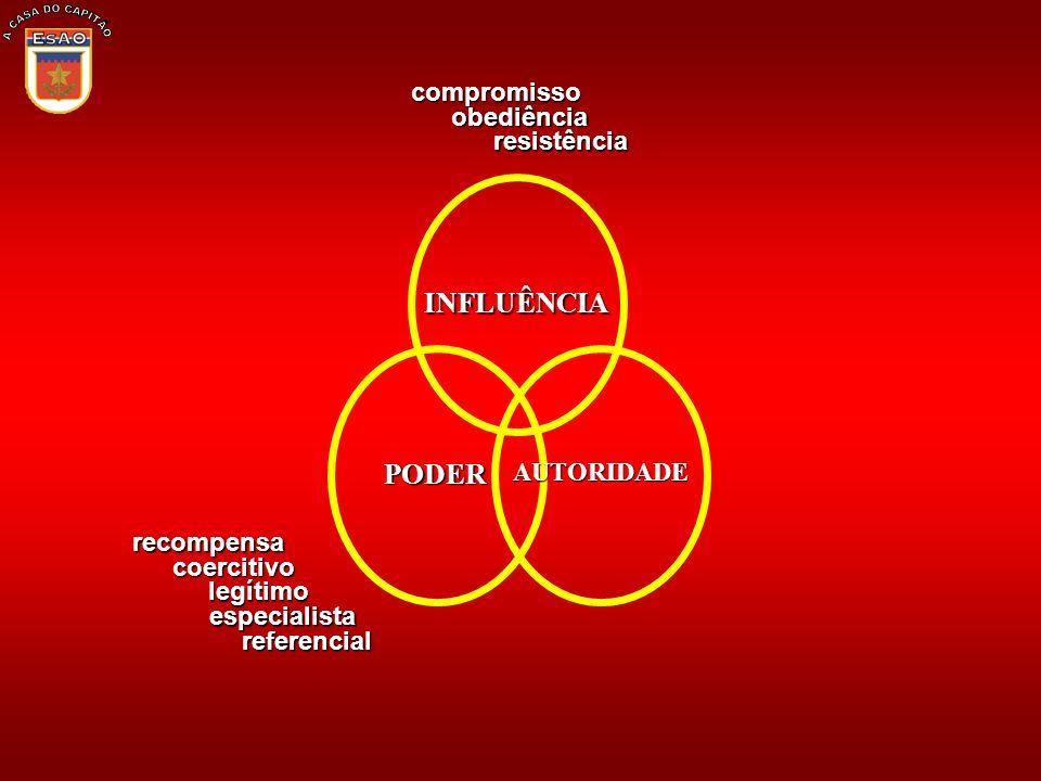 A CASA DO CAPITÃO INFLUÊNCIA PODER compromisso obediência resistência