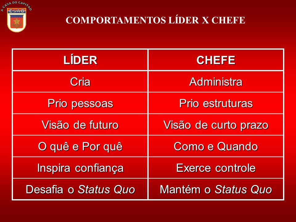 COMPORTAMENTOS LÍDER X CHEFE