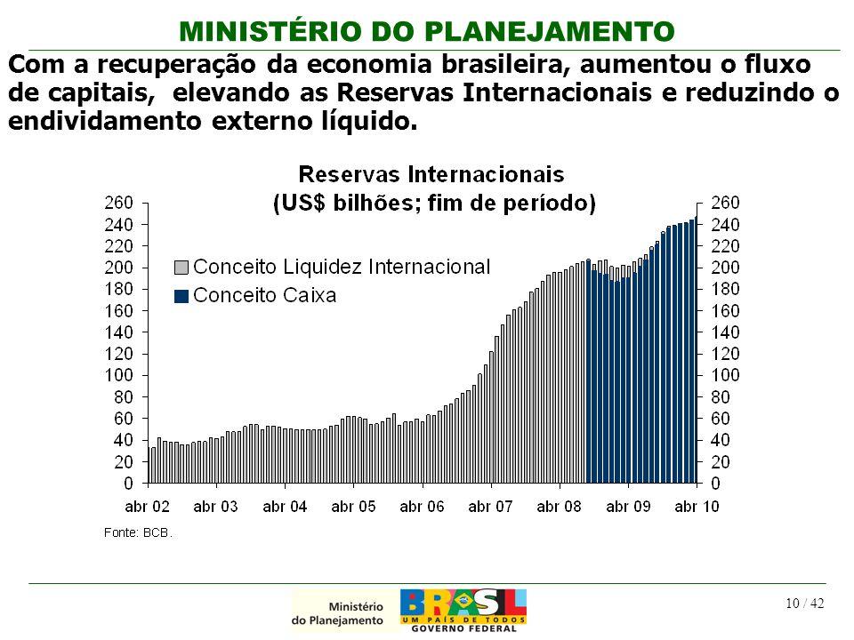 Com a recuperação da economia brasileira, aumentou o fluxo de capitais, elevando as Reservas Internacionais e reduzindo o endividamento externo líquido.