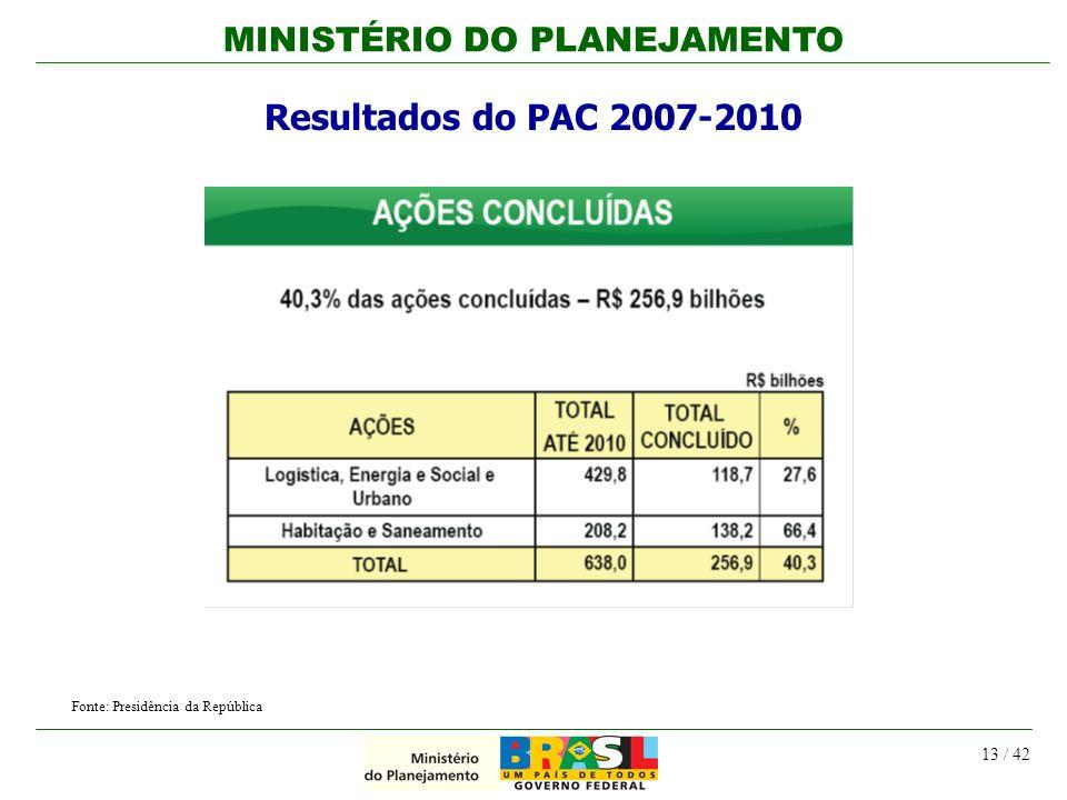 Resultados do PAC 2007-2010 Fonte: Presidência da República