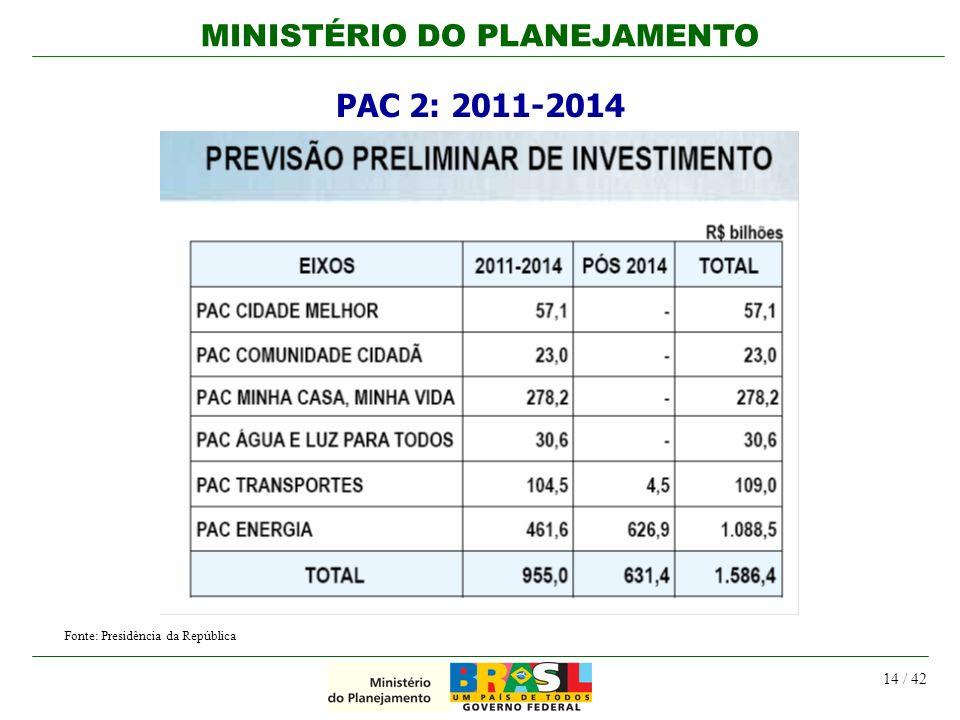 PAC 2: 2011-2014 Fonte: Presidência da República