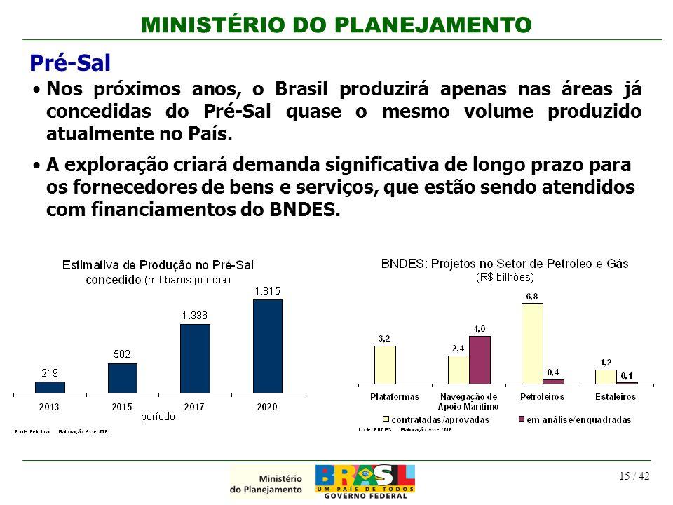 Pré-Sal Nos próximos anos, o Brasil produzirá apenas nas áreas já concedidas do Pré-Sal quase o mesmo volume produzido atualmente no País.