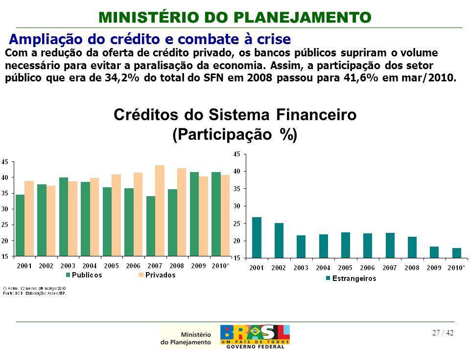 Créditos do Sistema Financeiro (Participação %)