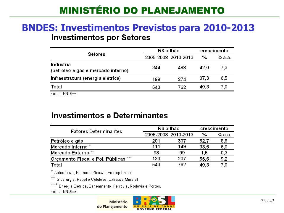 BNDES: Investimentos Previstos para 2010-2013