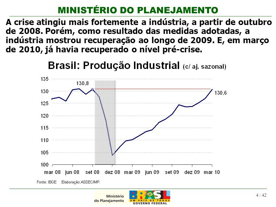A crise atingiu mais fortemente a indústria, a partir de outubro de 2008. Porém, como resultado das medidas adotadas, a indústria mostrou recuperação ao longo de 2009. E, em março de 2010, já havia recuperado o nível pré-crise.