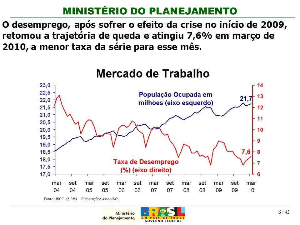 O desemprego, após sofrer o efeito da crise no início de 2009, retomou a trajetória de queda e atingiu 7,6% em março de 2010, a menor taxa da série para esse mês.
