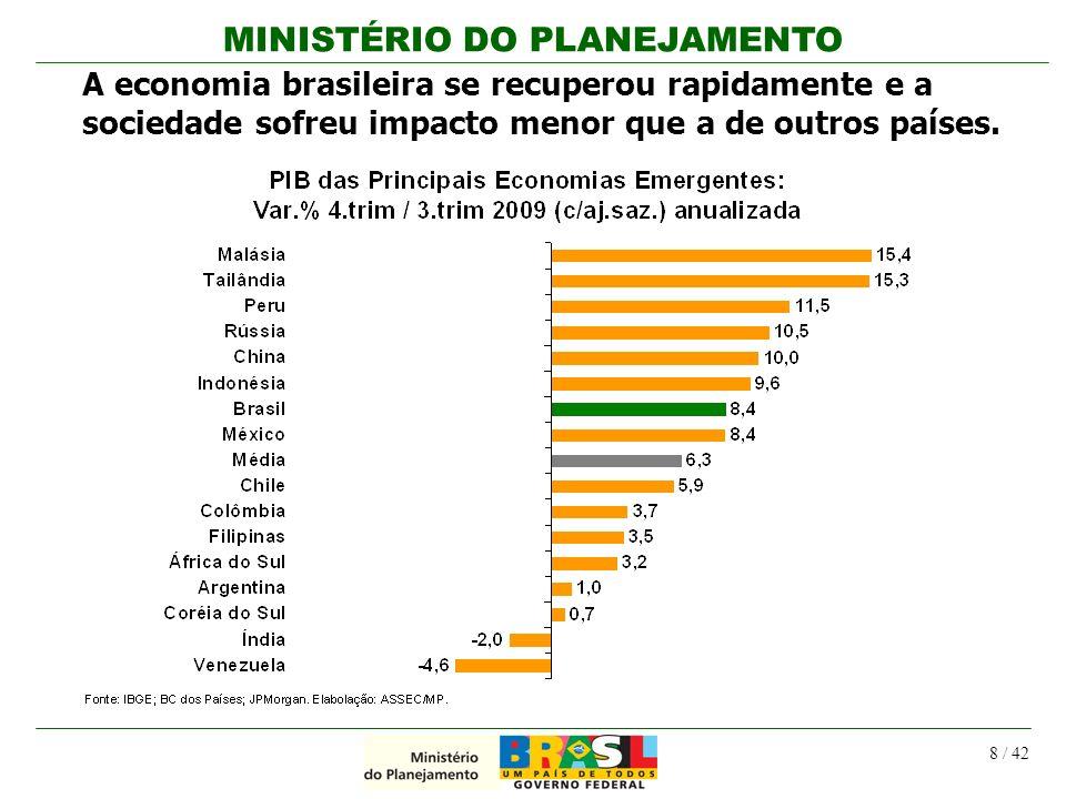 A economia brasileira se recuperou rapidamente e a sociedade sofreu impacto menor que a de outros países.