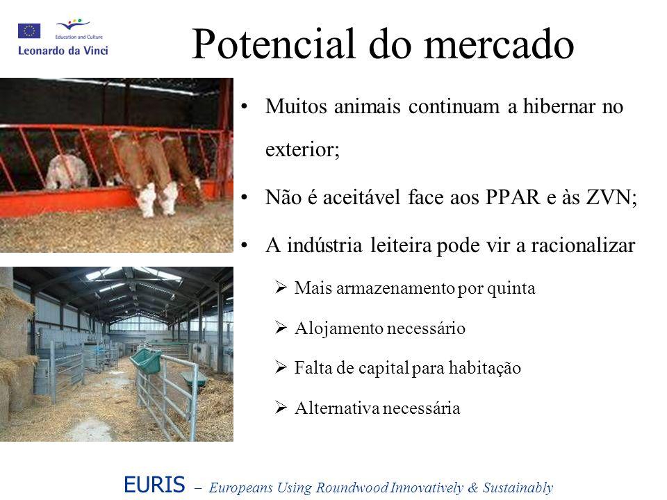 Potencial do mercado Muitos animais continuam a hibernar no exterior;