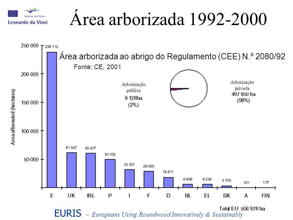Área arborizada 1992-2000 Área arborizada ao abrigo do Regulamento (CEE) N.º 2080/92. Fonte: CE, 2001.