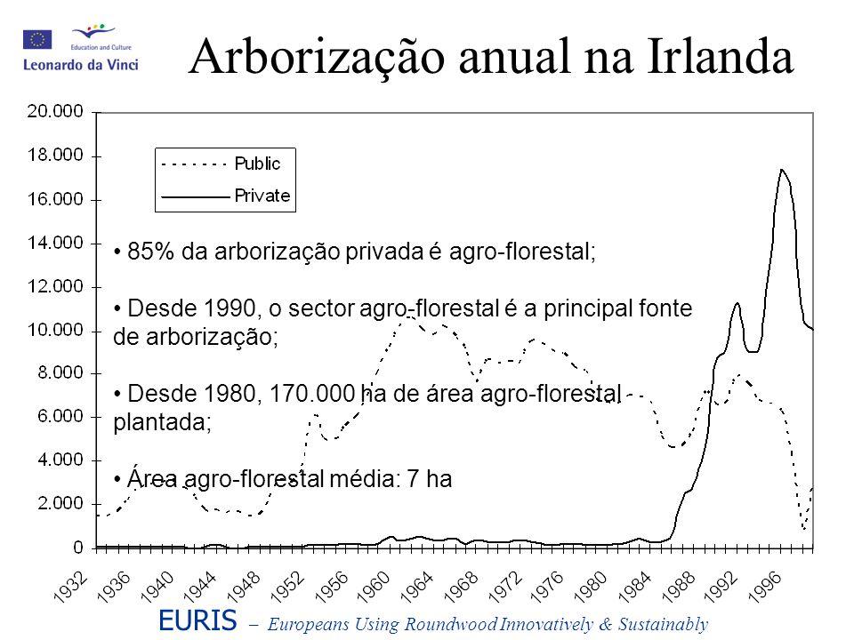 Arborização anual na Irlanda