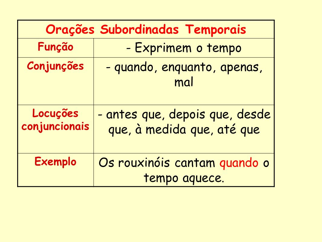 Orações Subordinadas Temporais Locuções conjuncionais