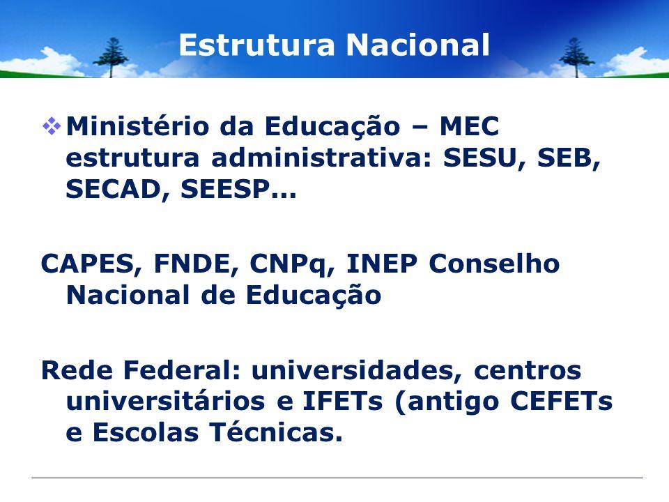 Estrutura Nacional Ministério da Educação – MEC estrutura administrativa: SESU, SEB, SECAD, SEESP...