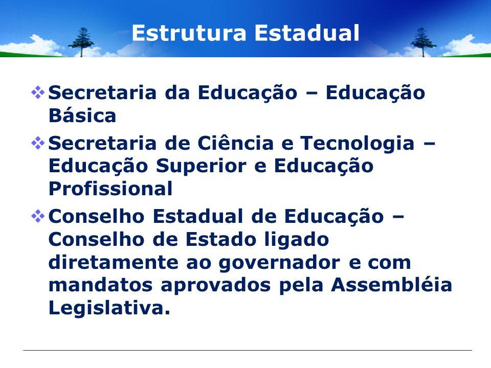 Estrutura Estadual Secretaria da Educação – Educação Básica