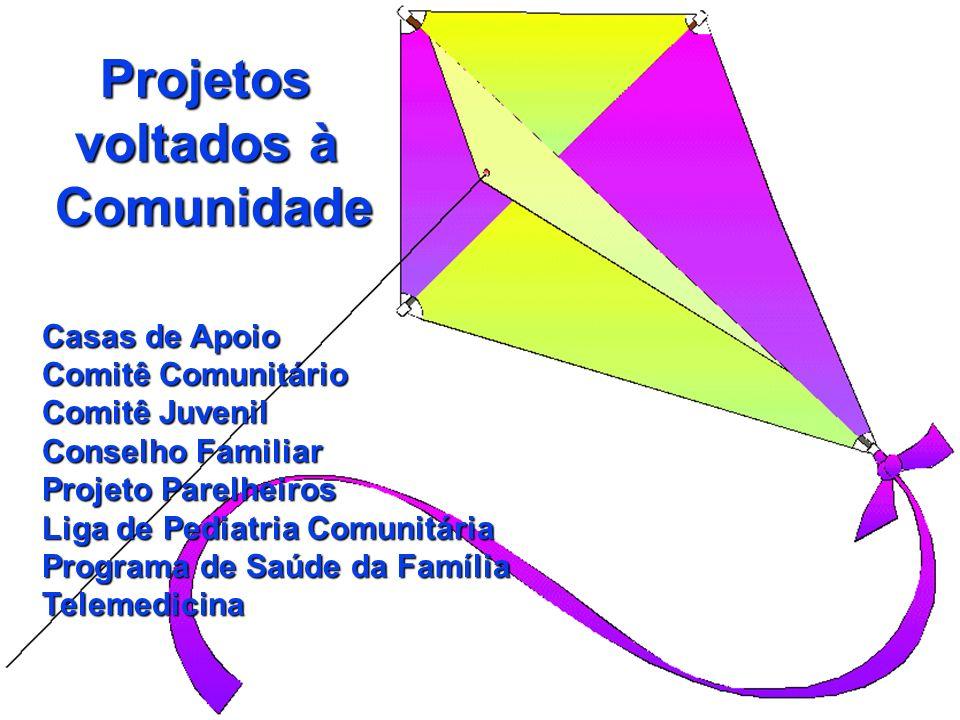 Projetos voltados à Comunidade Projetos voltados à Comunidade