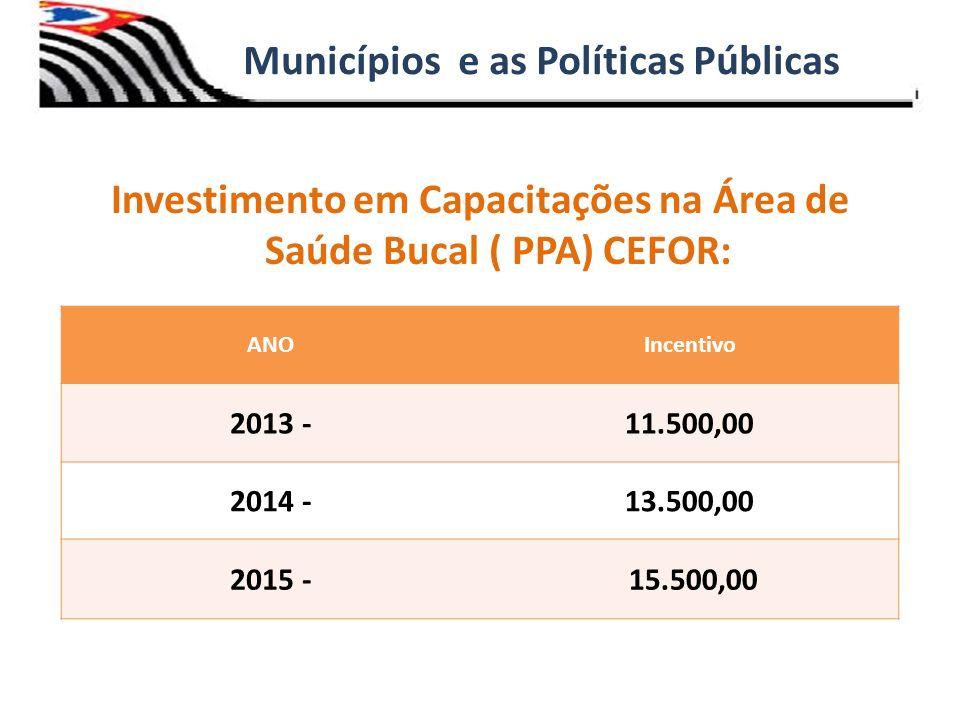Investimento em Capacitações na Área de Saúde Bucal ( PPA) CEFOR: