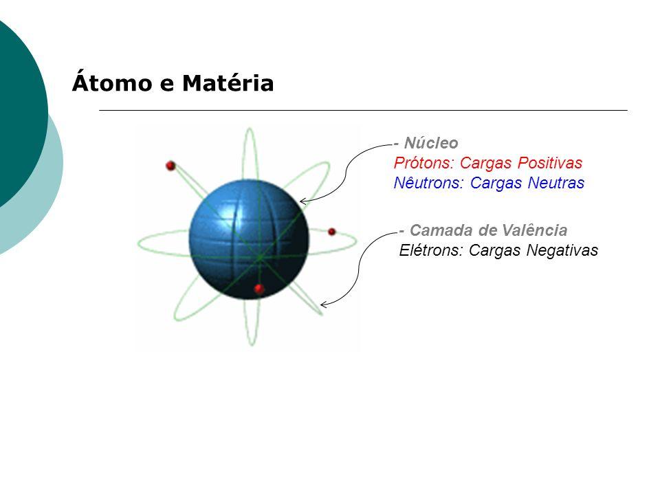 Átomo e Matéria - Núcleo Prótons: Cargas Positivas