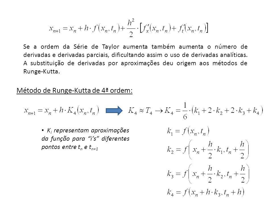 Método de Runge-Kutta de 4ª ordem: