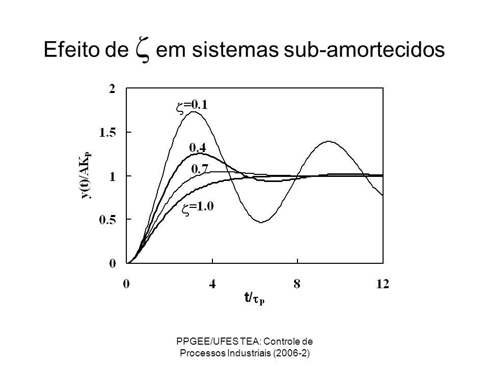 Efeito de z em sistemas sub-amortecidos