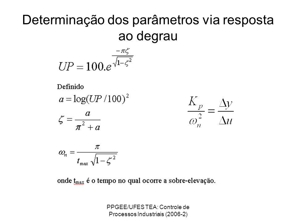Determinação dos parâmetros via resposta ao degrau