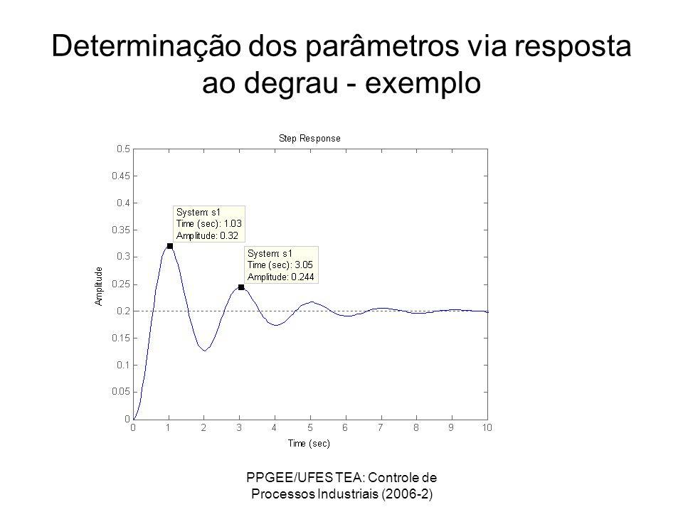 Determinação dos parâmetros via resposta ao degrau - exemplo