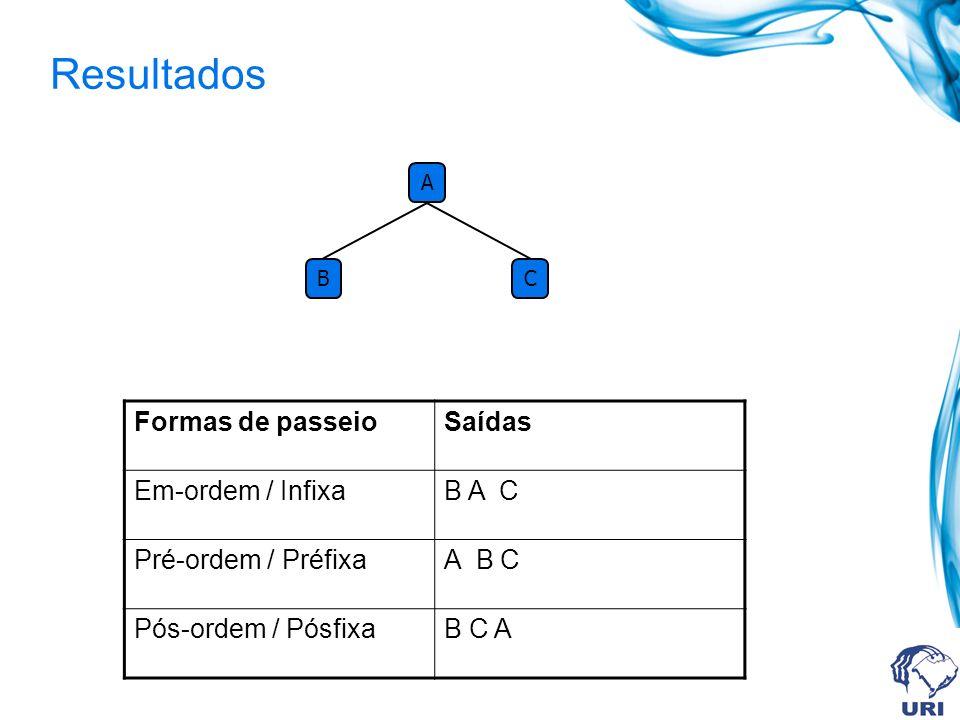Resultados Formas de passeio Saídas Em-ordem / Infixa B A C