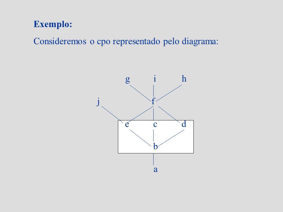 Exemplo: Consideremos o cpo representado pelo diagrama: g i h j f e c d b a