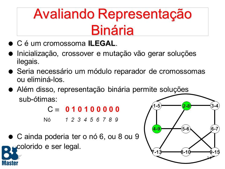 Avaliando Representação Binária