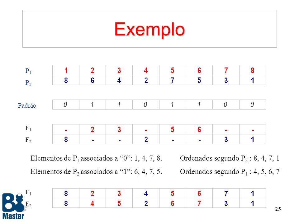 Exemplo P1. P2. Padrão. F1. F2. Elementos de P1 associados a 0 : 1, 4, 7, 8. Ordenados segundo P2 : 8, 4, 7, 1.